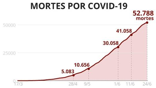 Casos e mortes por coronavírus no Brasil, 24 de junho, segundo consórcio de veículos de imprensa (atualização das 8h)