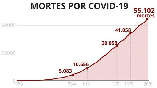 Casos e mortes por coronavírus no Brasil, 26 de junho, segundo consórcio de imprensa (atualização das 8h)