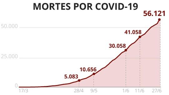 Casos e mortes por coronavírus no Brasil, 27 de junho, segundo consórcio de imprensa (atualização das 8h)