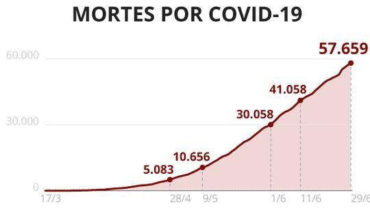 Casos e mortes por coronavírus no Brasil, 29 de junho, segundo consórcio de imprensa