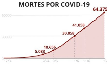 Casos e mortes por coronavírus no Brasil, 5 de julho, segundo consórcio de imprensa (atualização das 8h)
