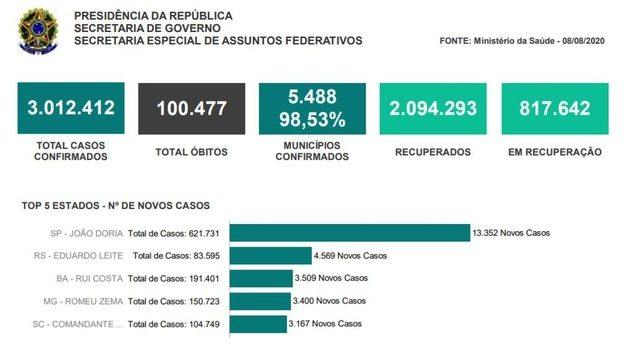 Relatório do Planalto destaca governadores e prefeitos em ranking de mortes da Covid-19