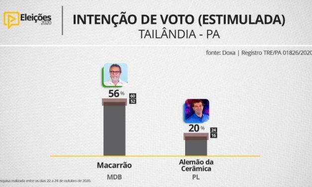 """A 18 dias das eleições, """"Macarrão"""" lidera com 56,1% contra 20,2% de Alemão"""