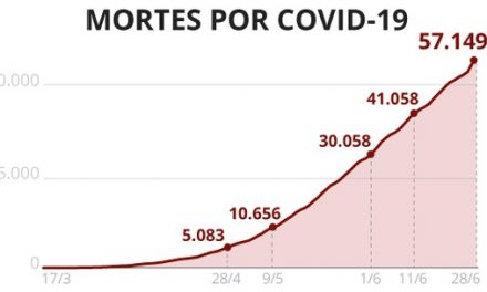 Casos e mortes por coronavírus no Brasil, 28 de junho, segundo consórcio de imprensa (atualização das 8h)