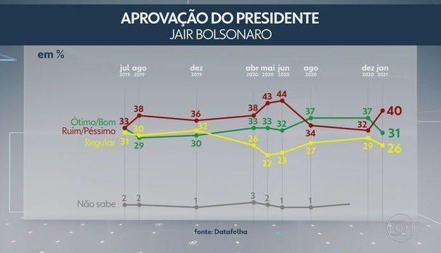 40% reprovam governo Bolsonaro e 31% aprovam, aponta pesquisa Datafolha