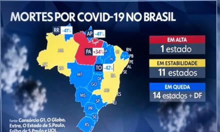 Pará é o único estado a apresentar alta de mortes por covid-19 na última semana