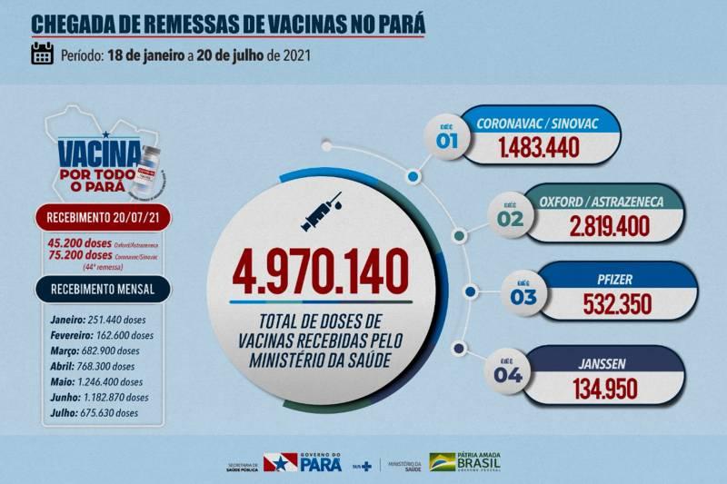 vacinas no Pará
